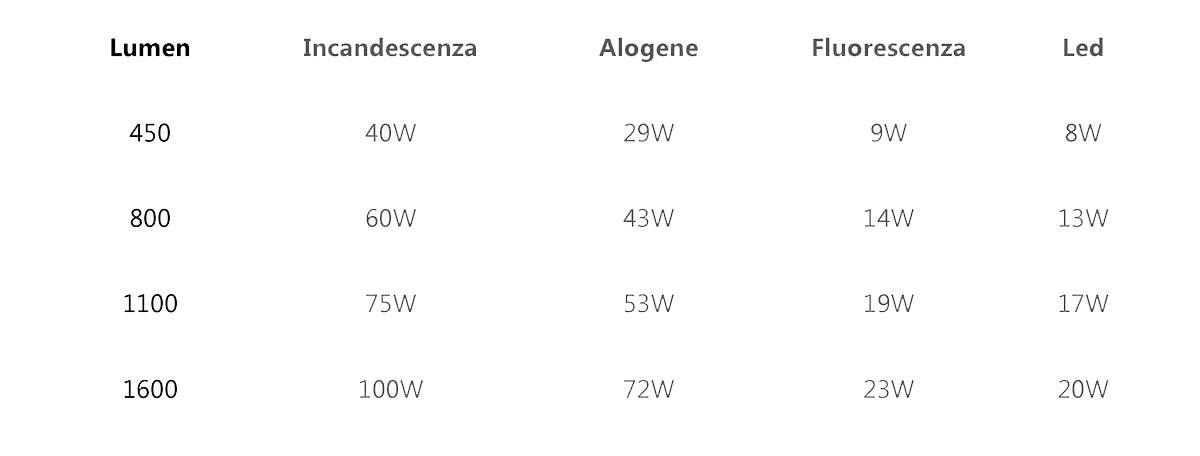1 Watt Quanti Lumen Sono.Quanti Watt Per Illuminare Una Stanza Conversione Lumen Watt
